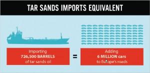 Eine Schiffsladung Teersandöl erzeugt einen Schadstoffausstoß von etwa 6 Millionen PKWs.