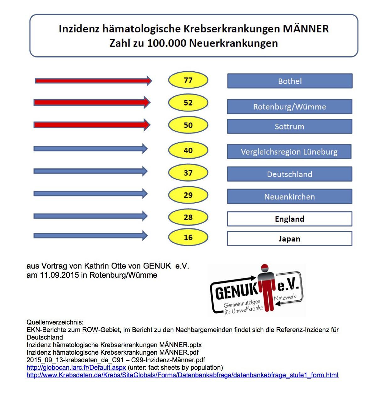 K.Otte_14.09.15_Inzidenz hämatologische Erkrankungen Männer aus Vortrag Rotenburg-1_11.09.15