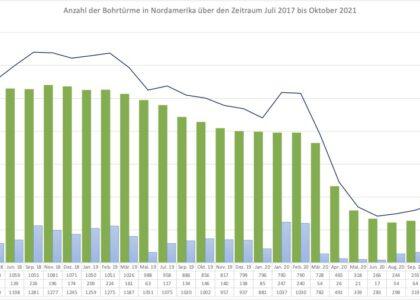 Anzahl der Bohrtürme in Nordamerika_Oktober 2021